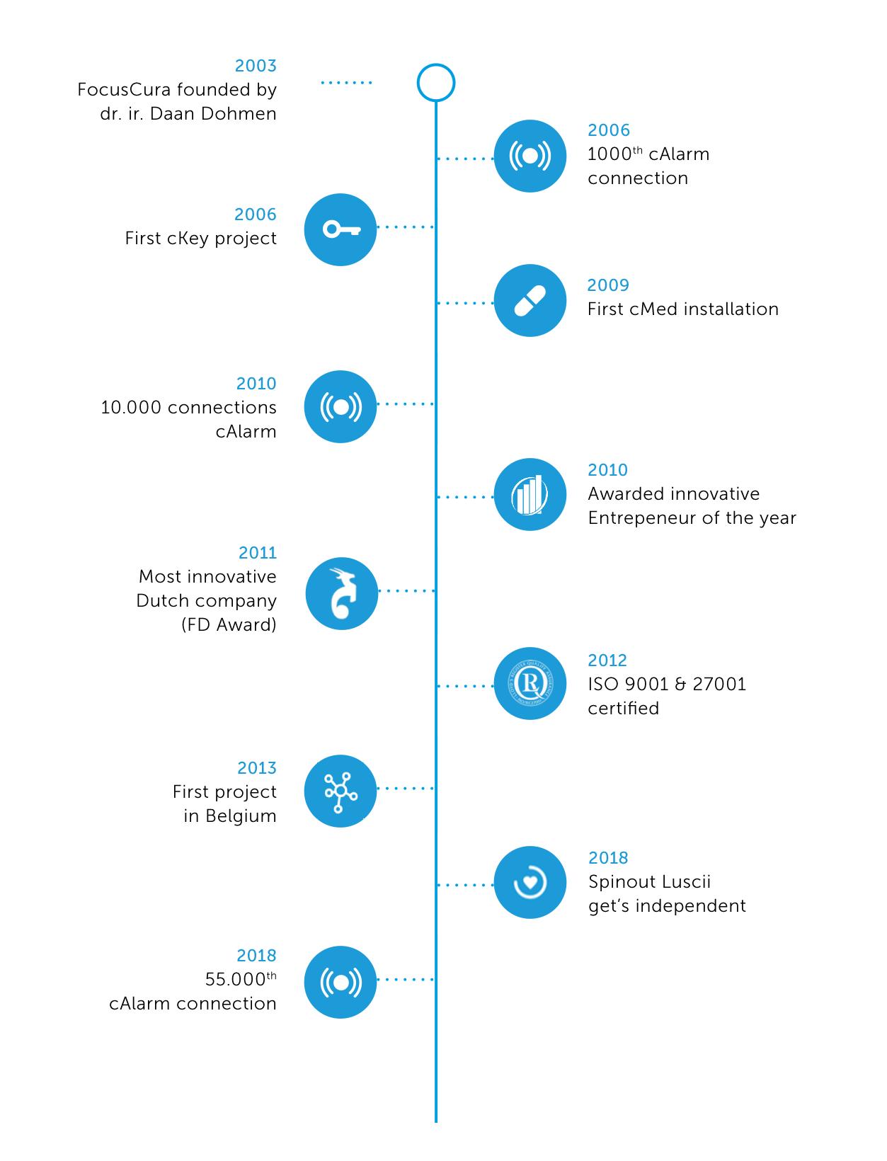 FocusCura timeline